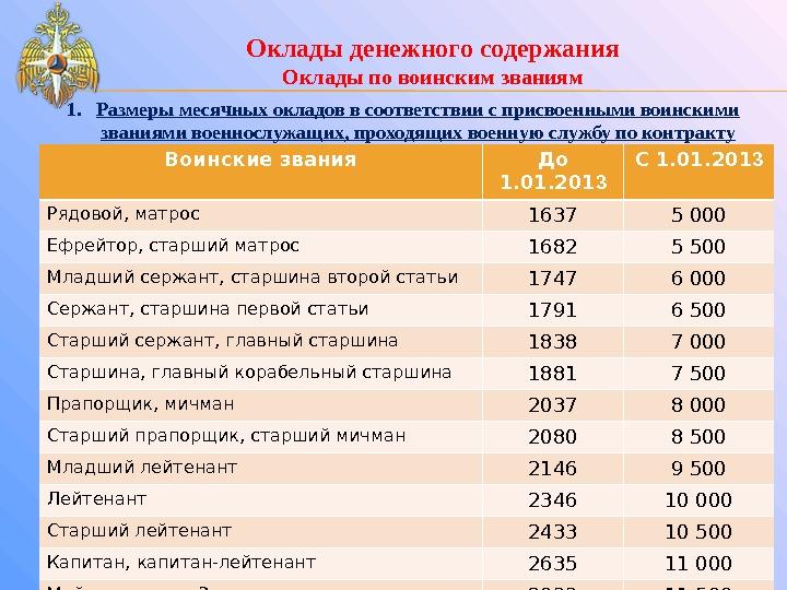 Зарплата полиции (в МВД) в 2018 Про профессии. ру