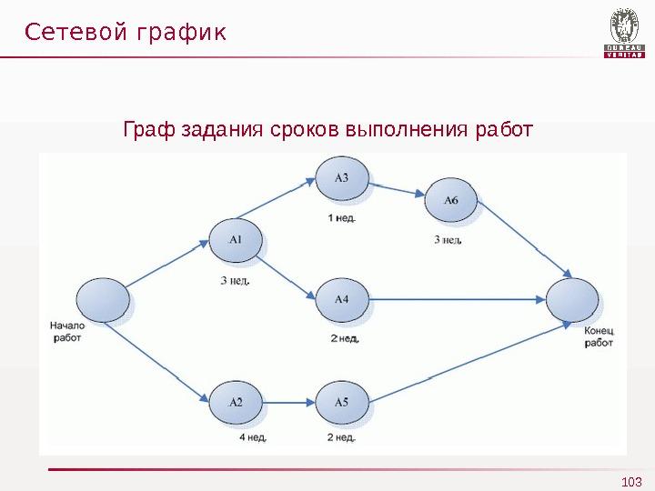 сетевой график организации производства
