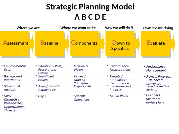 an overview of the strategic planning of southwest airlines