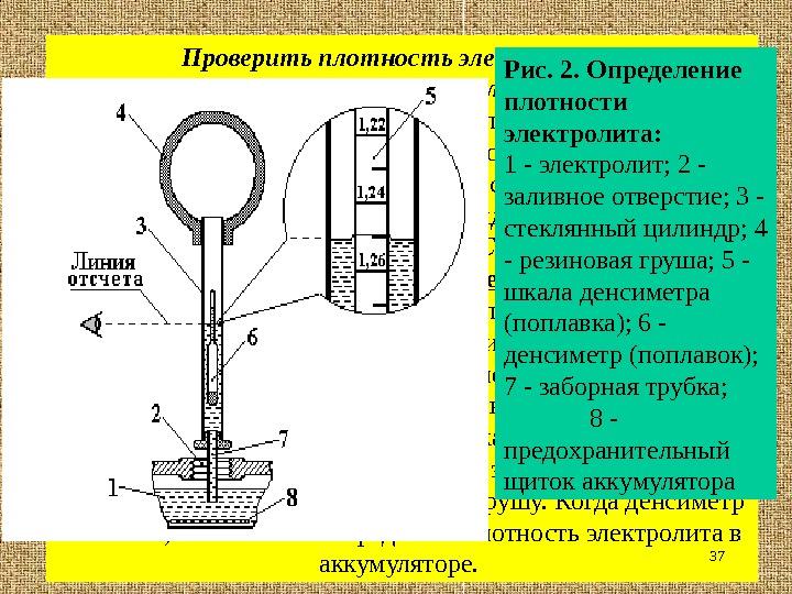 Как сделать плотность электролита