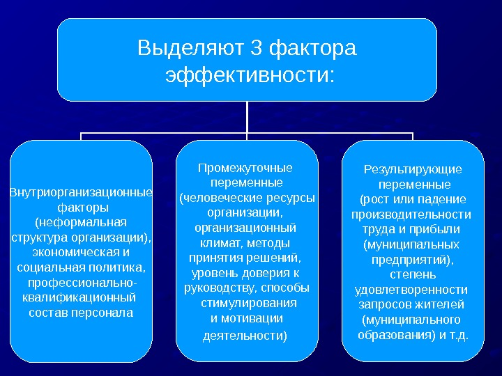 Эффективность управления персоналом