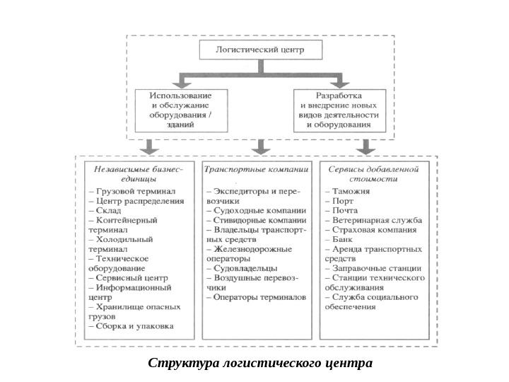 logisticheskiy-tsentr-struktura