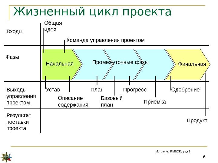 Жизненный цикл инвестиционный проект учебник 2011 как сделать сайт и зарабатывать на нм
