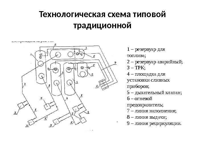 Правила технической эксплуатации автозаправочных станций