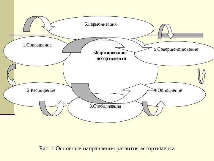 формирование товарного асортимента в ррзничной торговле курсовая подойдет простая