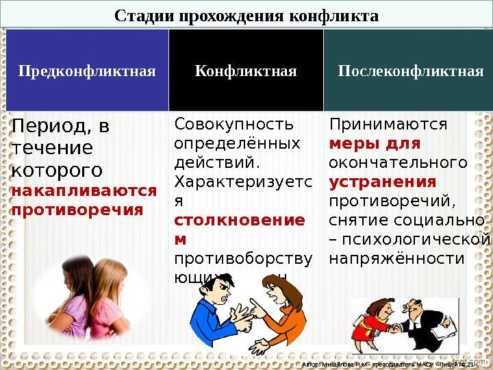 примеры конфликтов в картинках как вам