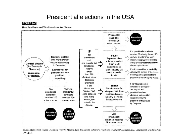 Effectiveness of the presidential system in the united states