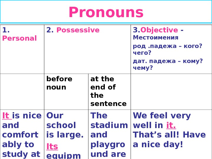 using pronouns in essays Libel in essays often comes out of  if you're writing an informal essay or a story, using i and you are perfectly  if you absolutely must use pronouns,.