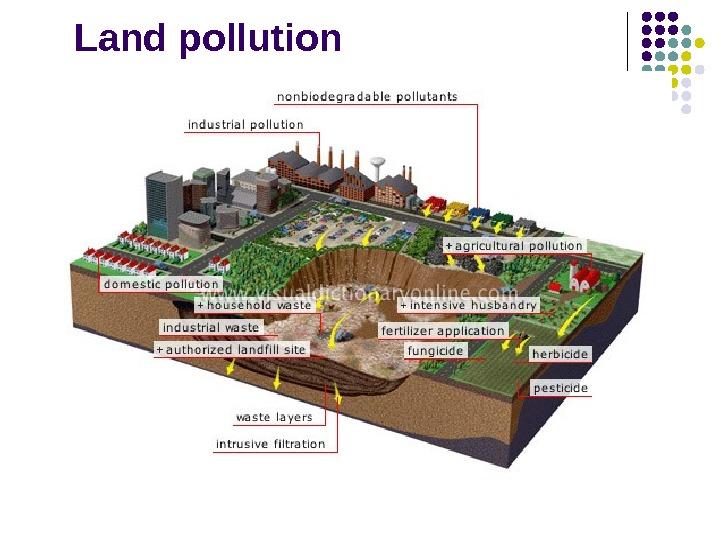 non biodegradable waste essay