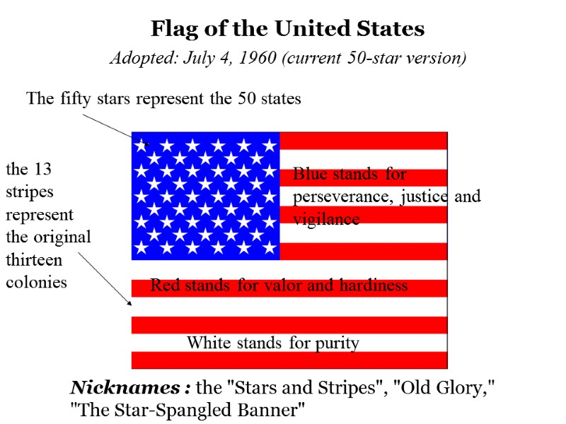 The Usa Symbols Main Symbols Of The Country