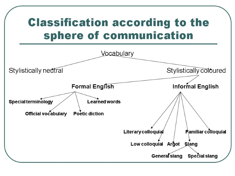 MODERN ENGLISH LEXICOLOGY THE NOTION OF LEXICAL SYSTEM