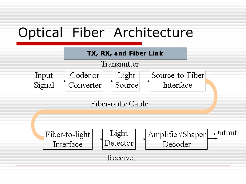 Fiber Optics Technology Optical Communication Systems Communication