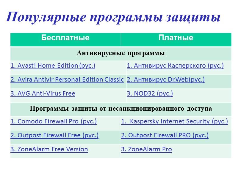 Антивирусные системы Касперский Antivirus (AVP, KAV) вер.  Eset Nod32 Symantec Norton Antivirus DrWeb
