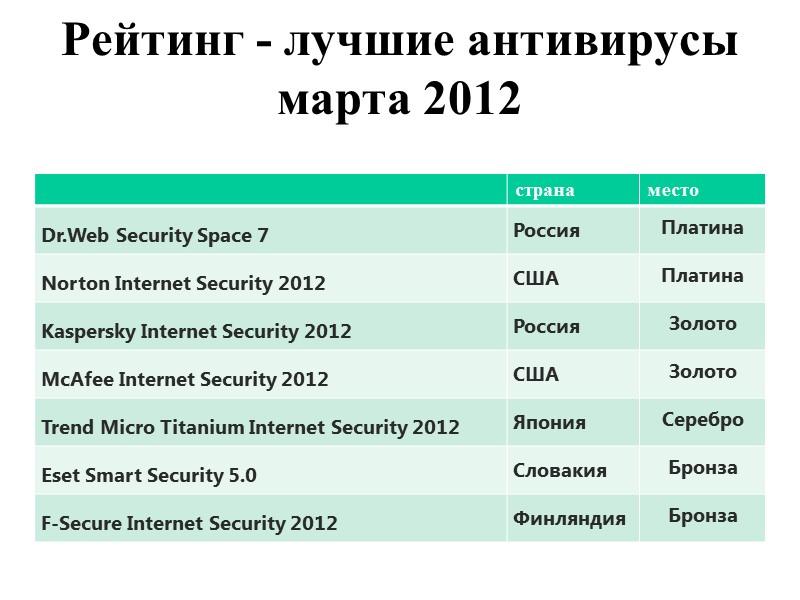 Популярные программы защиты