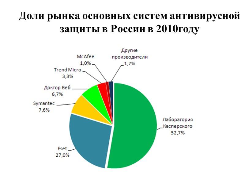 Рейтинг - лучшие антивирусы марта 2012