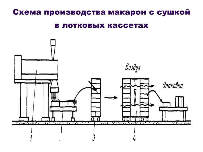 Схема технологического процесса макароны