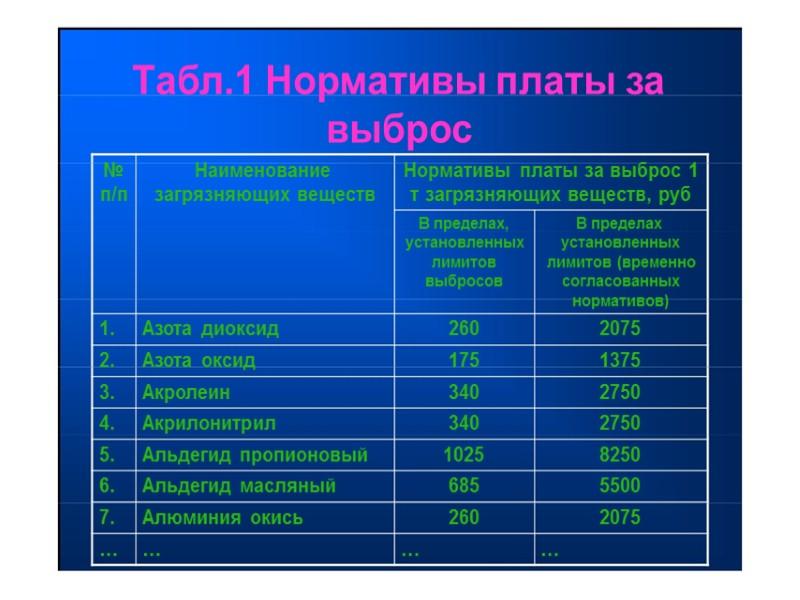 Платежи за отстрел животных  Объекты (группы объектов)  Предельные размеры платы (в размере,