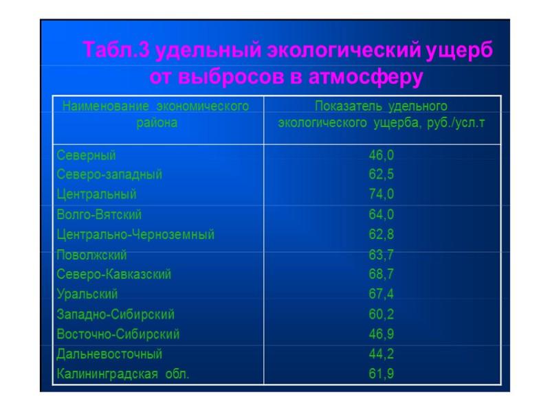 Расчет платы за загрязнение атмосферы от  передвижных источников  П =∑Y ·Т