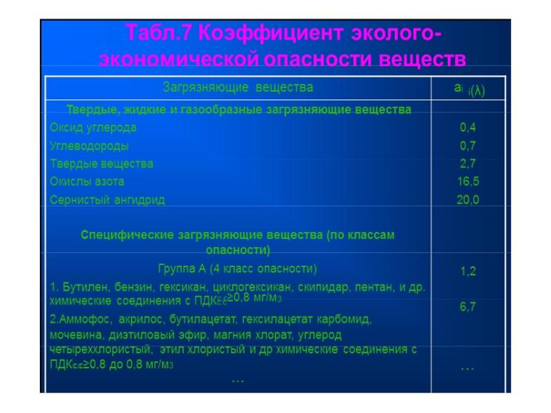 Табл.3 удельный экологический ущерб  от выбросов в атмосферу  Наименование экономического  Показатель
