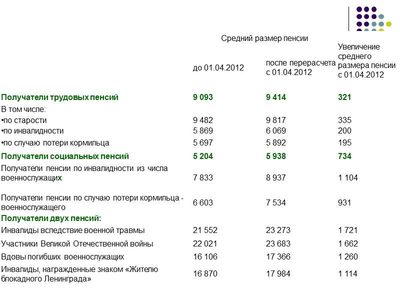 пенсия таблица средних заработков