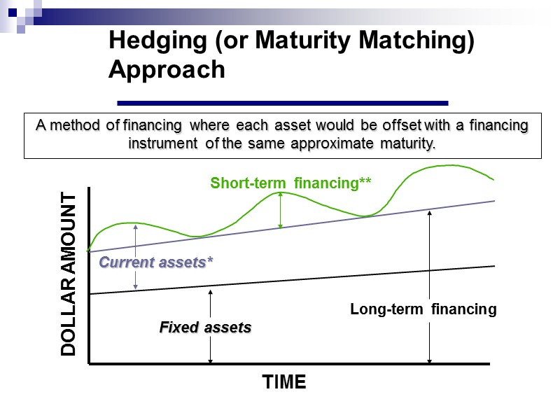 Slide 102 Managing cash flow shortages Short-term Long-term Aggressive Conservative Mix Matching