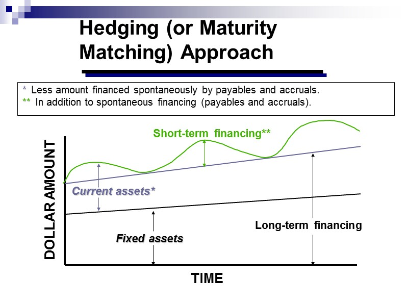 In between these extremes is a matching policy which uses short-term finance to fund