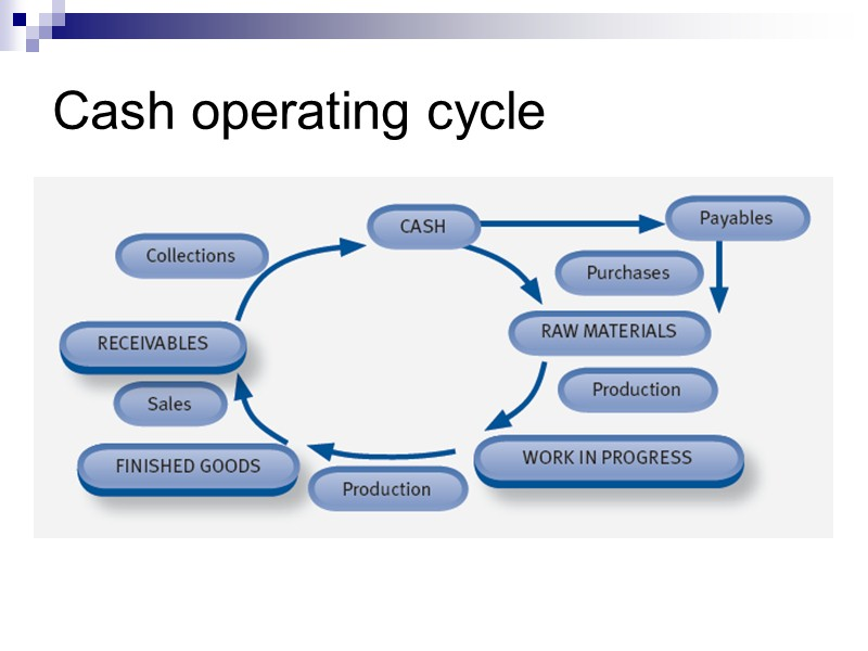cash operating cycle The cash operating cycle (also known as the working capital or