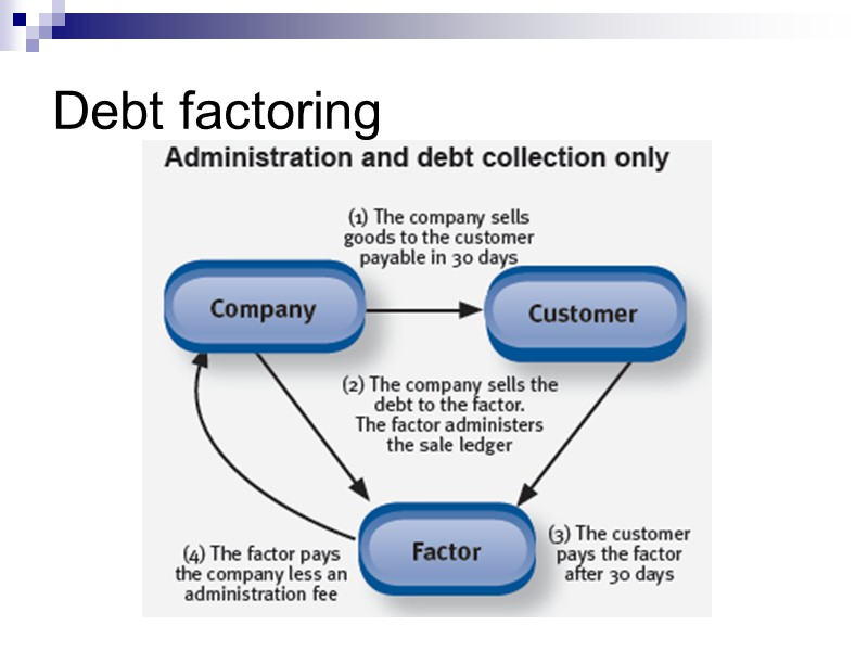Ad/Disad of Export factoring  Slide 64
