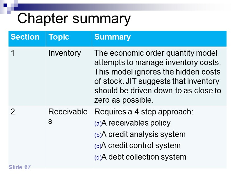 Syllabus Guide Detailed Outcomes – cont'd Calculate the level of working capital investment in