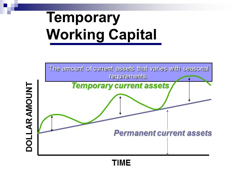 Summary of Short- vs. Long-Term Financing Financing  Maturity Asset Maturity SHORT-TERM LONG-TERM Low