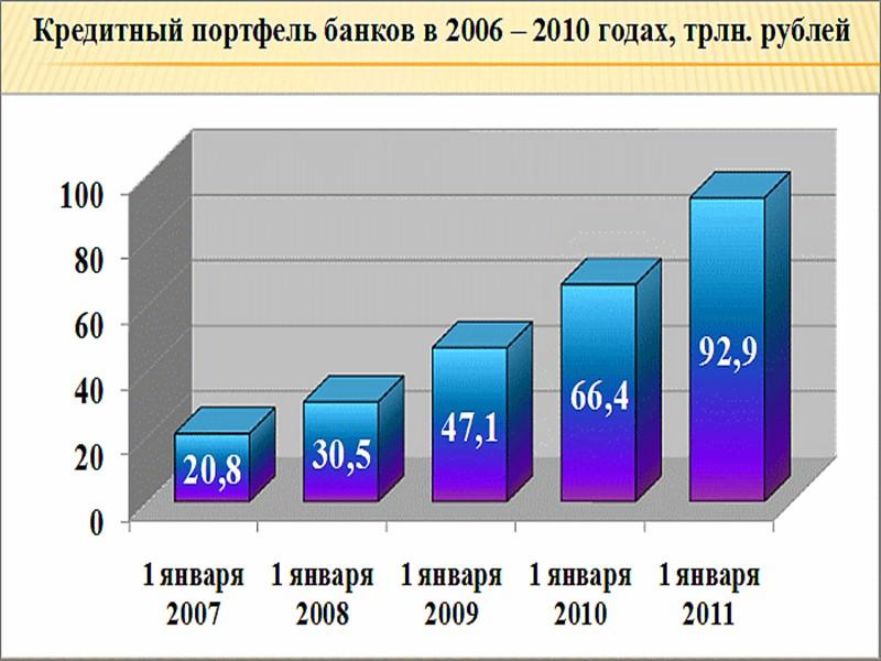 Макроэкономические факторы общее состояние экономики страны, уровень инфляции, темпы роста ВВП и др.;