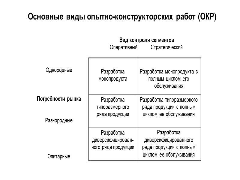 Возможные альтернативы поведения предприятия в зависимости от используемой им стратегии  Выход Продукт