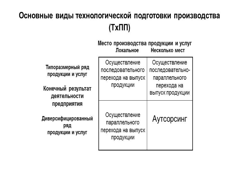 Основные виды опытно-конструкторских работ (ОКР)  Вид контроля сегментов  Оперативный