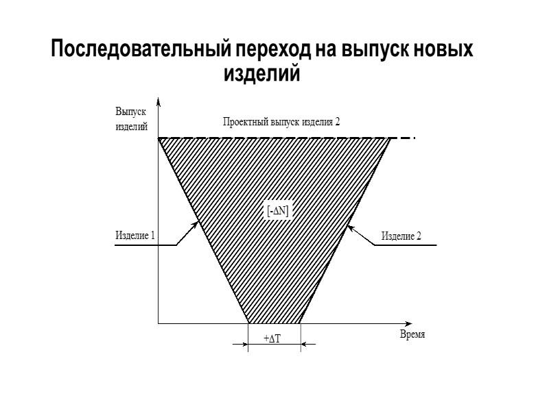 Основные стадии опытно-конструкторских работ  1) разработка технического задания заказчиком; 2) разработка технического предложения
