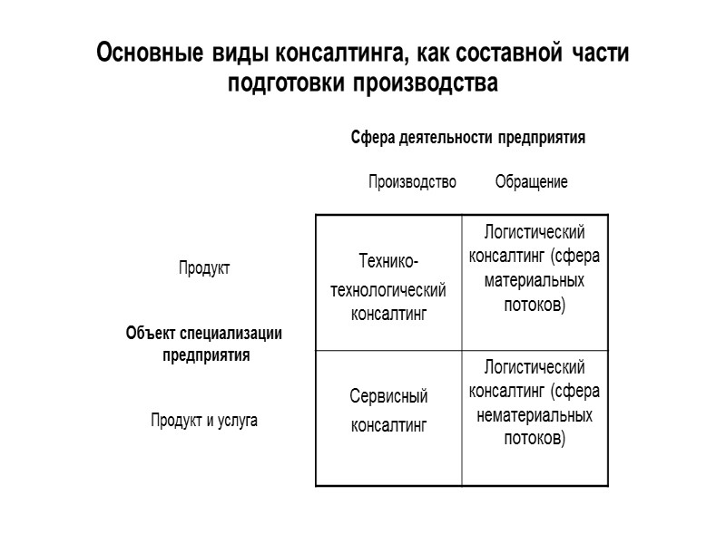Основные виды технологической подготовки производства (ТхПП) Место производства продукции и услуг