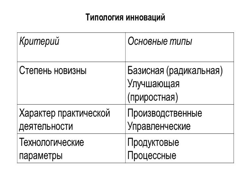 Й. Шумпетер выделил пять типичных изменений:  Использование новой техники, новых технологических процессов или