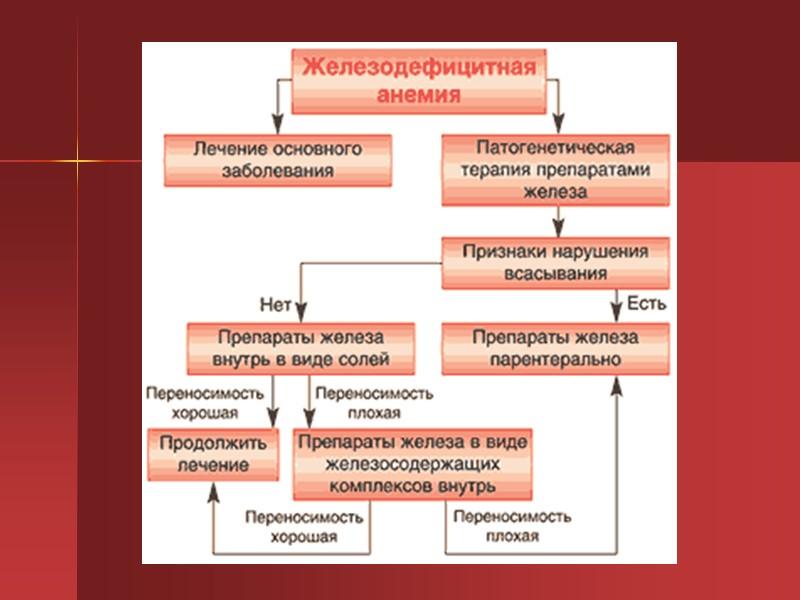 Одышка при анемии у беременных 77