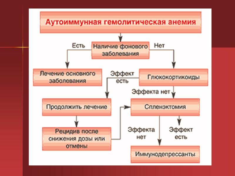 Гемолитической анемии при беременности