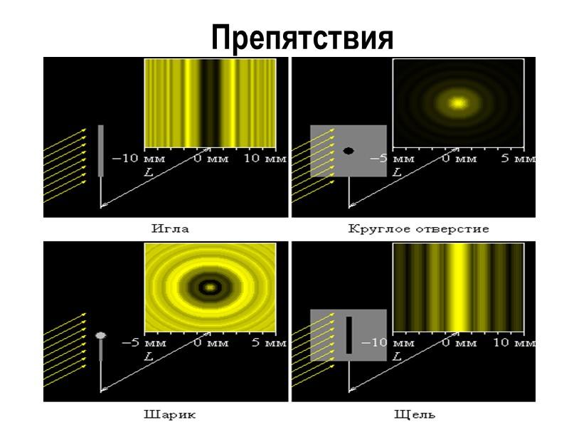 Суммарная амплитуда в точке наблюдения есть A = A1 – A2 + A3 –