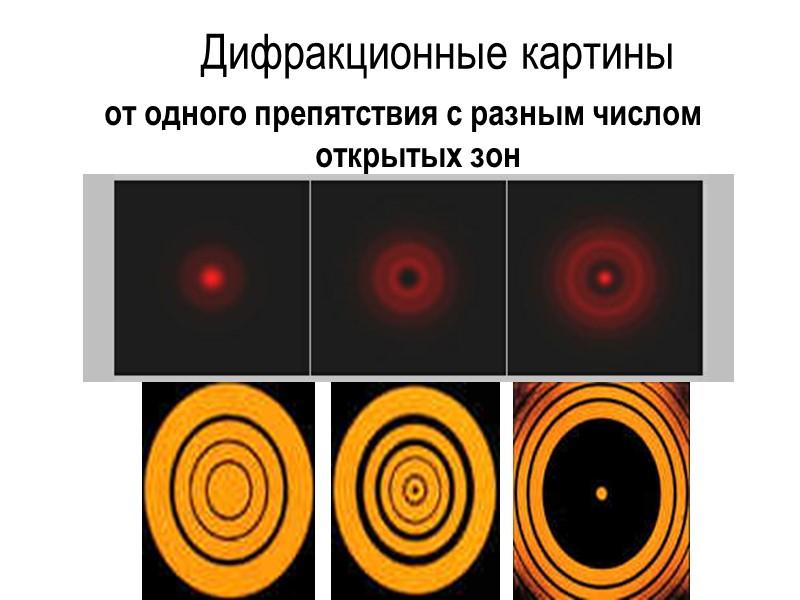 Диск из точки наблюдения P закрывает m зон Френеля.  Тогда амплитуда света A