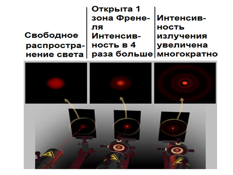 Дифракционная картина от диска, наблюдаемая на экране, имеет характер чередующихся тёмных и светлых колец,