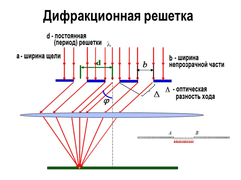 Первая зона Френеля ограничивается точками волновой поверхности, расстояния от которых до точки О равны: