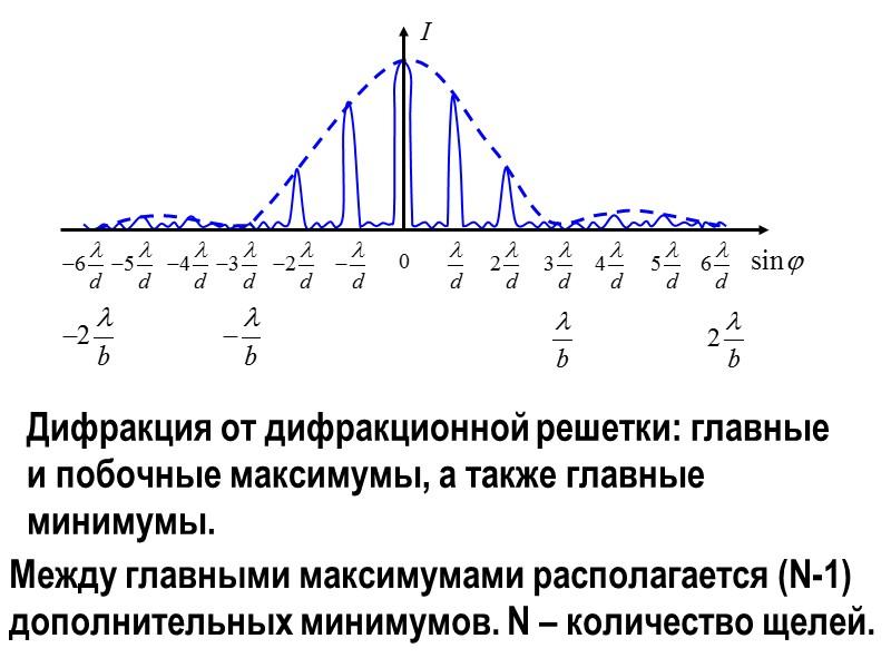 Дифракция Фраунгофера  Периодическая система одинаковых, расположенных на одном и том же расстоянии друг
