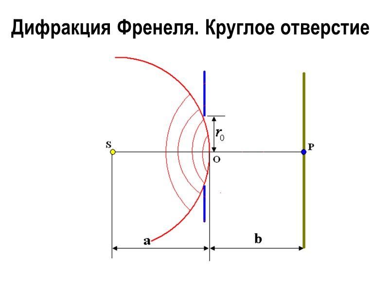 Дифракция на кристаллической решетке Условие появления дифракционных максимумов (формула Вульфа – Брэгга):