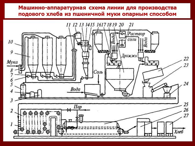 Технологическая схема производства хлебобулочных изделий