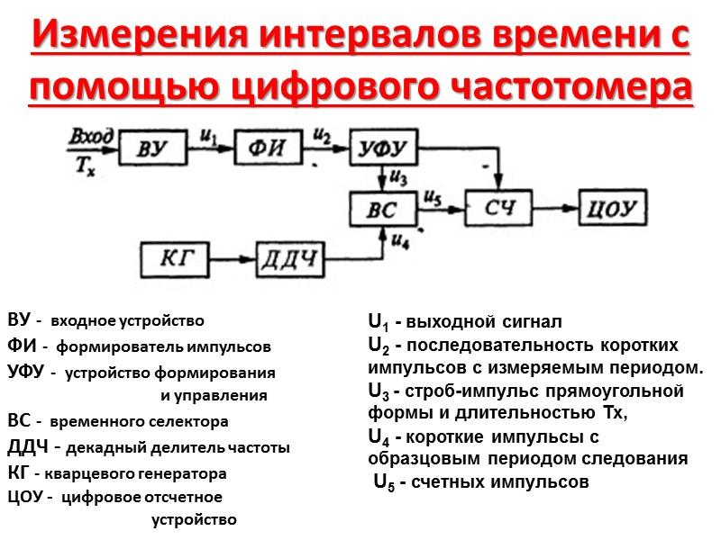 Частота́  физическая величина, характеристика периодического процесса, равная числу полных циклов, совершённых за единицу