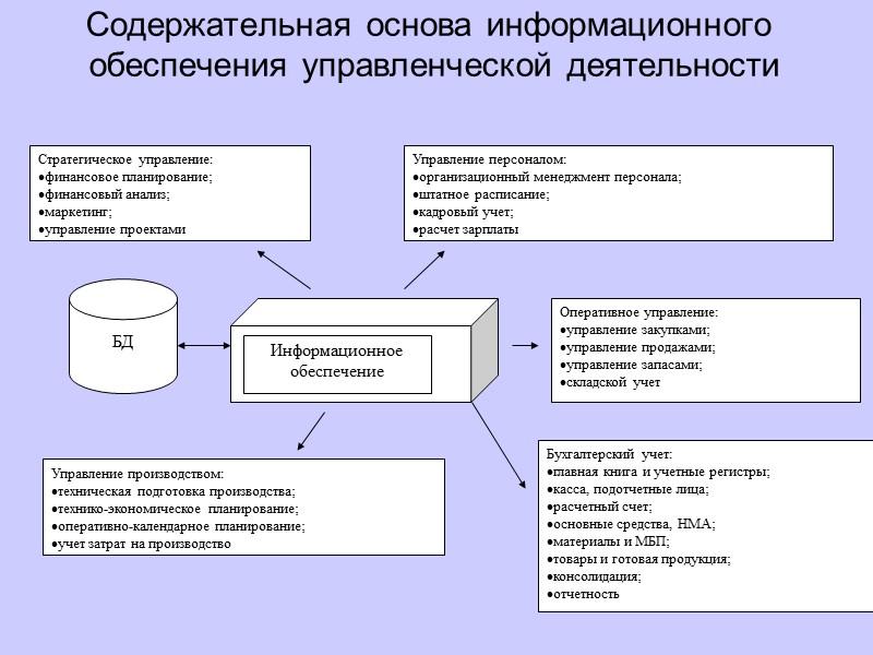 шпаргалка организациями системы в информационные управлении