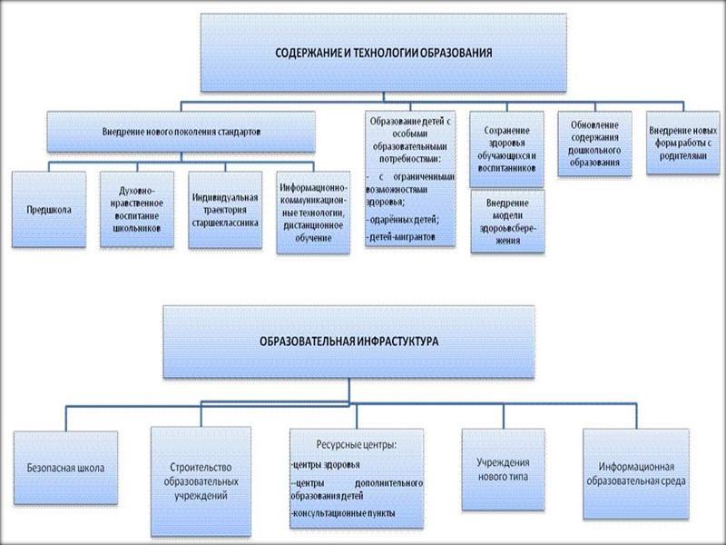 «Стратегия развития муниципальной системы образования города Сургута до 2020 года направлена на определение и