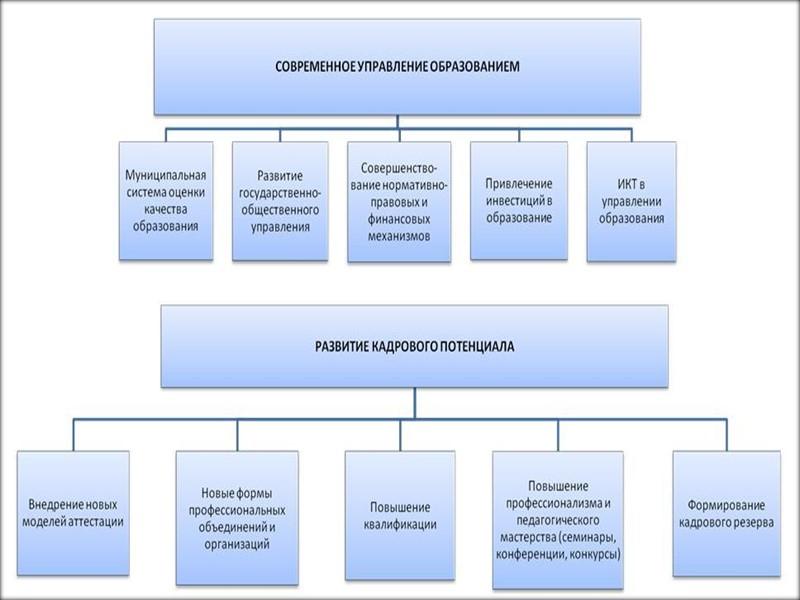 Общая цель развития образования -  подготовка человека развитого, компетентного, способного социально и профессионально