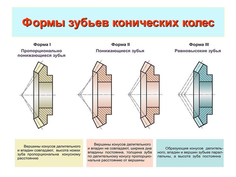 Виды зубьев конической передачи